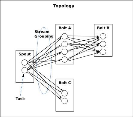 storm应用topology